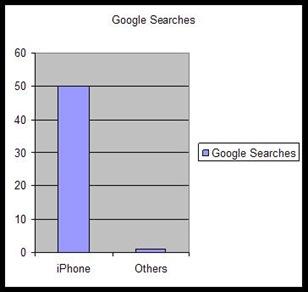 googlesearchchart