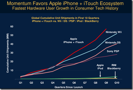 Crazy Big Iphone Numbers Iphone Os Growing Faster Than