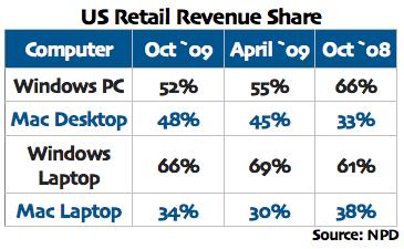 171149-us_retail_revenue.png