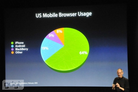 iPhone US Mobile Browser Usage share