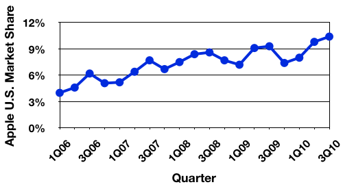 213615-gartner_3Q10_us_trend.png