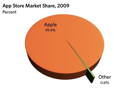 AppStoreMarketShare2009