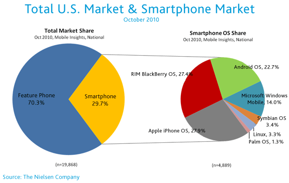 Nielsen Says Iphone Now Tops In Us Smartphone Market Share