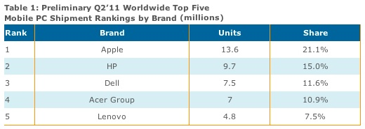 displaysearch_mobile_rankings_2q11.jpg