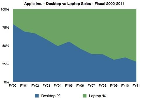 apple_desktop_laptop_ratio.jpg