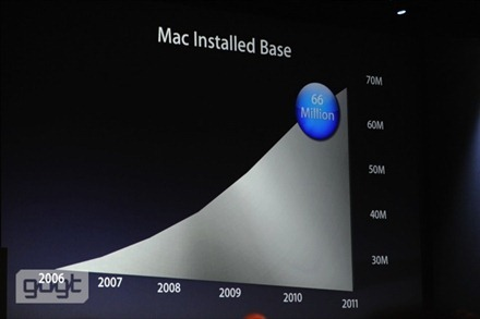 Mac Installed Base