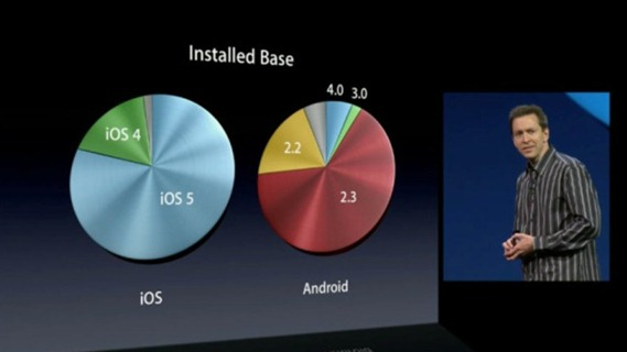 iOS and Android Installed Base