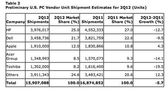 US PC Sales