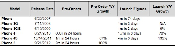 Iphone launch weekend sales comparison