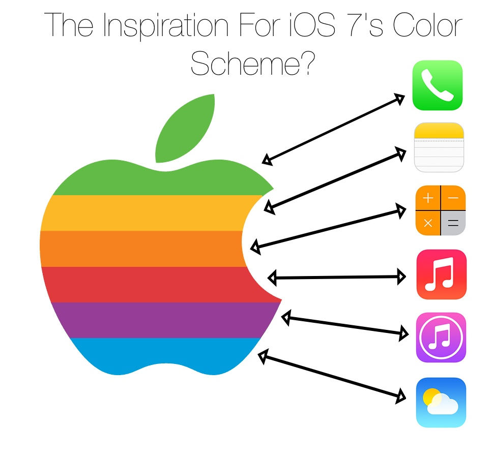 ever wonder where ios 7 got its color palette from apple color logo - Apple Pictures To Color