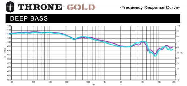 throne-gold-freq-response-900px