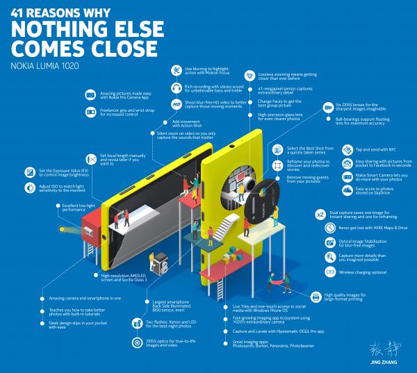 Lumia-1020-Infographic2