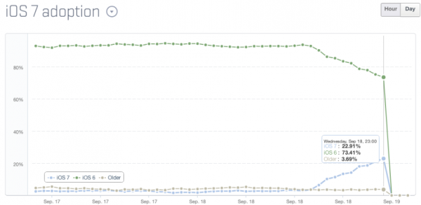 iOS7-adoption-rate