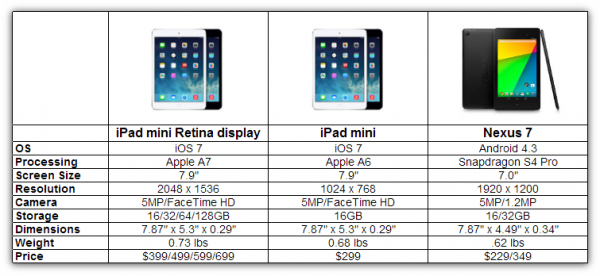 iPad mini with Retina display vs iPad mini vs Nexus 7 ...