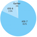ios-adoption-2-2014