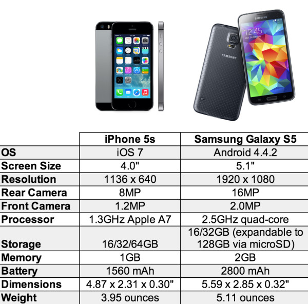 Iphone 5s Vs Samsung Galaxy S5