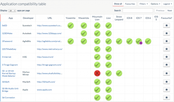 RoaringApps-Application-compatibility-table