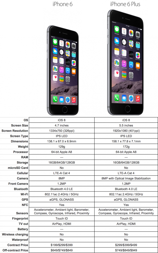 Iphone  Vs Iphone  Plus Specs