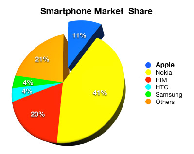 iphone market share iphone doubles market in 2008 isource 12023